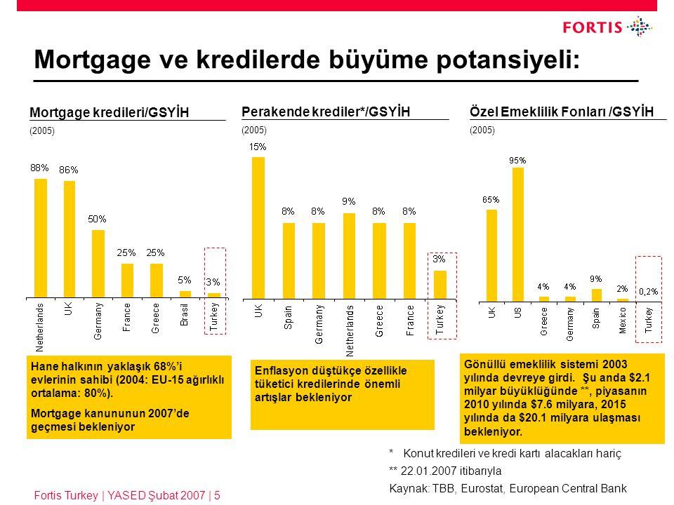 Fortis Turkey | YASED Şubat 2007 | 6 Gelişmeye hazır bir piyasa Mevduat penetrasyonu Mevduat/GSYİH (%) 2005 Kredi penetrasyonu Krediler/GSYİH (%) 2005 Perakende Bankacılığın momentum kazanımı / yakınsama (convergence) hikayesi Kaynak.