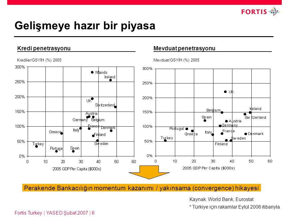 Fortis Turkey | YASED Şubat 2007 | 6 Gelişmeye hazır bir piyasa Mevduat penetrasyonu Mevduat/GSYİH (%) 2005 Kredi penetrasyonu Krediler/GSYİH (%) 2005