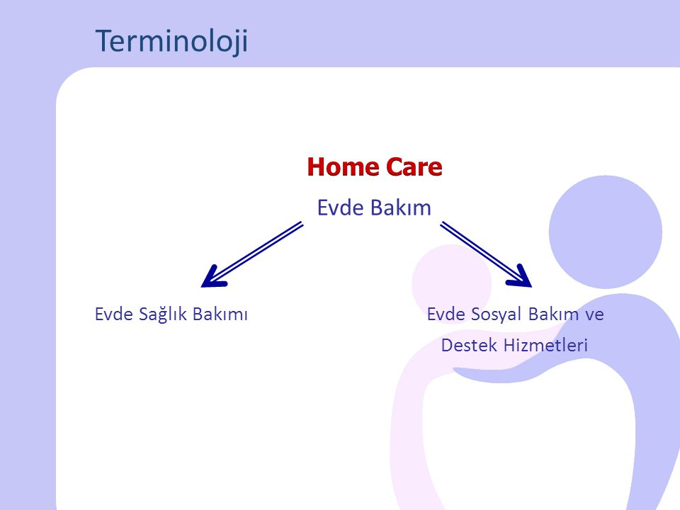 Residential Care Community Care Nursing Home Assisted Living Facilities Elderly Home Residential Home Senior House Sheltered Housing Hospice Palliative Care DÜNYADAN BAKIM HİZMET MODELLERİ Home Care Home Health Care Domiciliary Care Supported Discharge Hospital at Home Day Care Centre Extra Care Respite Care Private Duty Services