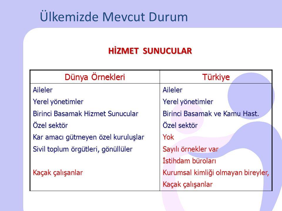 Dünya Örnekleri Türkiye - Yerel yönetimlerin bütçeleri - Sosyal sigorta ve güvence sistemi - Bakım Sigortası - Vergiye dayalı kamusal fonlar - Kamu destekli özel sigortalar - Özel sigortalar - Bireylerin kendi finansmanı - Yerel yönetimlerin sınırlı bütçeleri - Sınırlı olarak sosyal sigorta ve güvence sistemi (günübirlik tedavi kapsamında ve bazı ürünlerin temininde) - Yok - Sınırlı olarak özel sigortalar - Bireylerin kendi finansmanı - Sağlık Bakanlığı Bütçesi - Aile ve Sosyal Politikalar Bakanlığı Bütçesi (bakıma muhtaç engelli ve yaşlılara evde bakım ücreti) FİNANSMAN