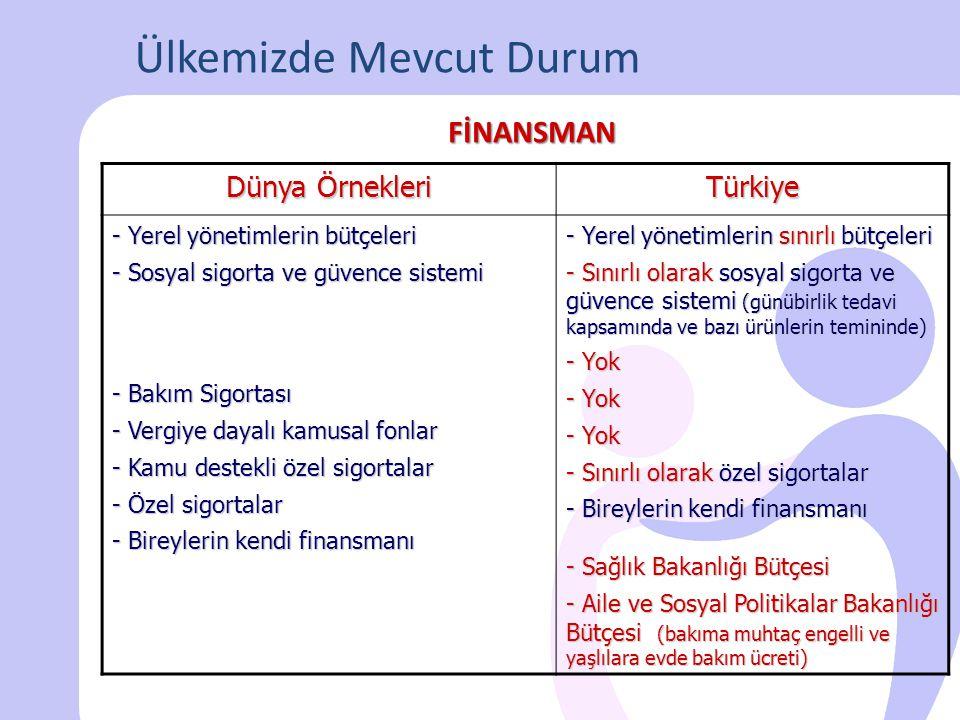 Ülkemizde Mevcut Durum Dünya Örnekleri Türkiye - Sağlık ve sosyal hizmetlerde bütünsel, entegre yaklaşım - Multi disipliner yaklaşım - Branşlaşma ve uzmanlaşma - Bakıma muhtaçlık kriterleri - Hizmet standartları - Alana özel eğitim programları - Alana özel istihdam politikaları - Verimlilik/Etkinlik ölçümleme - Etkin denetim - Farklı mevzuatlar, entegrasyon eksikliği - Multi disipliner olma yolunda -.......