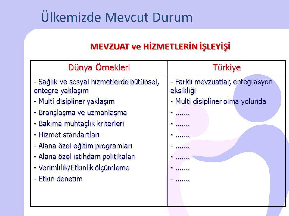 Ülkemizde Mevcut Durum Dünya Örnekleri Türkiye - Sağlık ve sosyal hizmetlerde bütünsel, entegre yaklaşım - Multi disipliner yaklaşım - Branşlaşma ve u