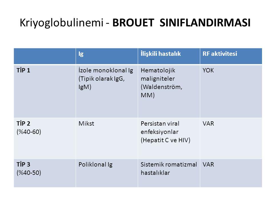 Kriyoglobulinemi - BROUET SINIFLANDIRMASI Igİlişkili hastalıkRF aktivitesi TİP 1İzole monoklonal Ig (Tipik olarak IgG, IgM) Hematolojik maligniteler (
