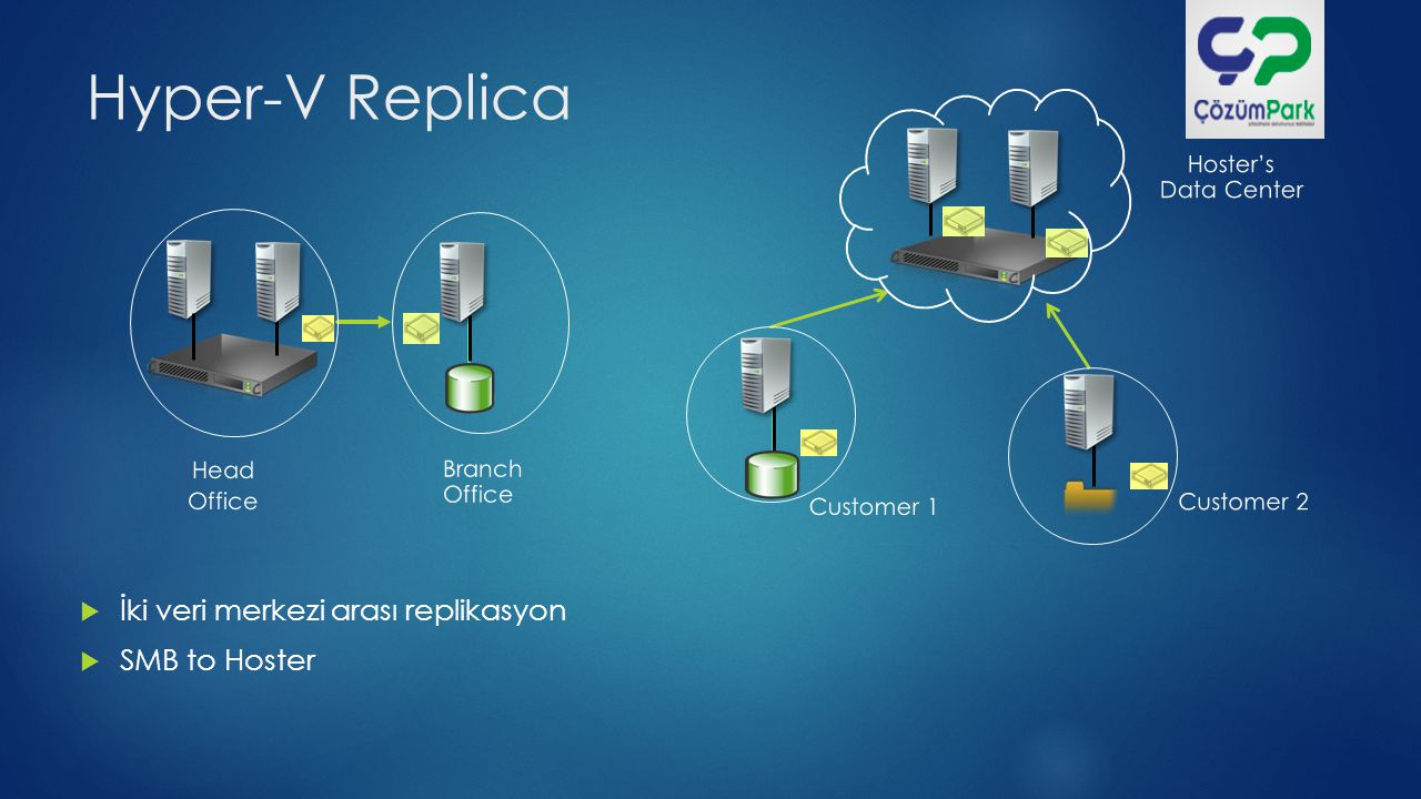 Hyper-V Replica Head Office Branch Office  İki veri merkezi arası replikasyon  SMB to Hoster Hoster's Data Center Customer 1 Customer 2