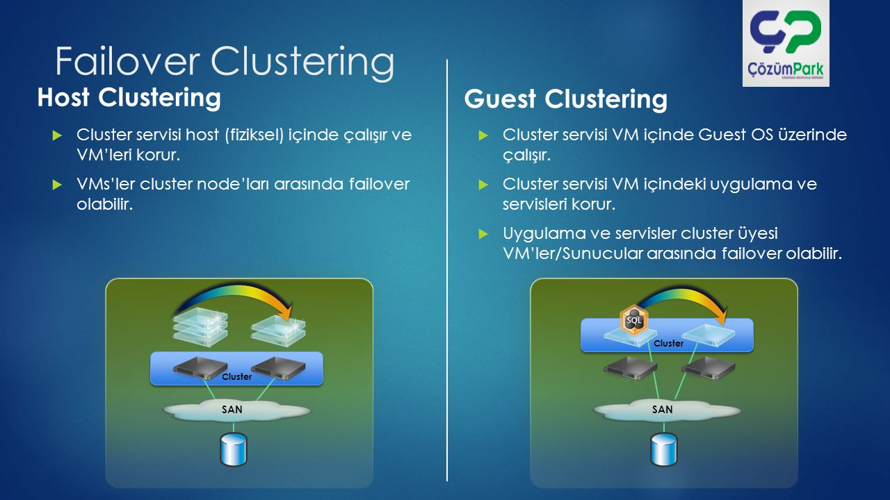 Host & Guest Clustering  Maksimum Esneklik ve Koruma  VM high-availability & mobility : fiziksel node'lar arasında  Application & service high-availability & mobility : VM'ler arasında  Cluster üzerinde Cluster CLUSTER iSCSI Guest Cluster SAN