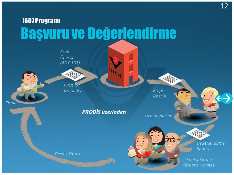 Proje Yürütücüsü Akademisyen Proje Yürütücüsü Akademisyen Proje Önerisi (AGY 101) Firma PRODİS üzerinden Değerlendirme Raporu Teknoloji Grubu Yürütme