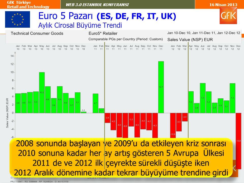 6 GfK Türkiye Retail and Technology WEB 3.0 ISTANBUL KONFERANSI16 Nisan 2013 Türkiye Pazarı Aylık Cirosal Büyüme Trendi Türkiye Pazarı Avrupa'nın küçülme trendine girdiği 2011'de genel olarak stabil kalırken bunun dışındaki dönemlerde sürekli büyüme trendinde