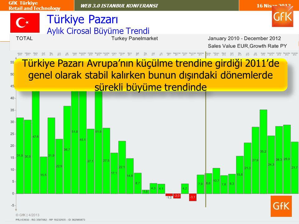 7 GfK Türkiye Retail and Technology WEB 3.0 ISTANBUL KONFERANSI16 Nisan 2013 Türkiye Pazarı Aylık Adetsel Büyüme Trendi Diğer yandan Türkiye Pazarı adetsel olarak 2012'de küçülme trendinde ancak ürün fiyatlarındaki artış, ürün miksinin yeni premium modeller yönünde gelişmesi cirosal olarak büyümeyi sağladı...