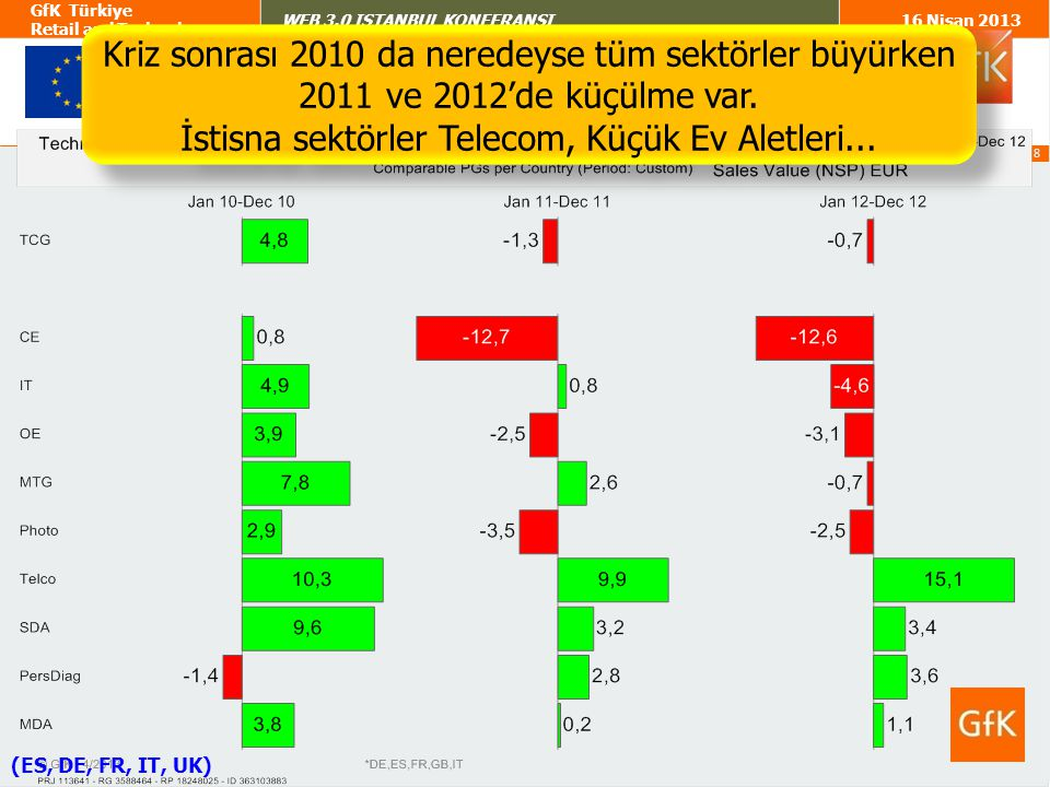 9 GfK Türkiye Retail and Technology WEB 3.0 ISTANBUL KONFERANSI16 Nisan 2013 Türkiye'de ise büyüme 2011'de bir yavaşlama gösterse de 2012'de ciddi büyüme oranları kaydediliyor.