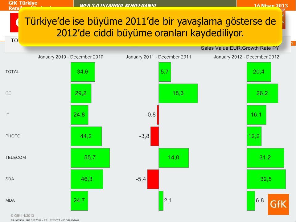 10 GfK Türkiye Retail and Technology WEB 3.0 ISTANBUL KONFERANSI16 Nisan 2013 Türkiye'de 2012 cirosal büyümesi adette görülmüyor.