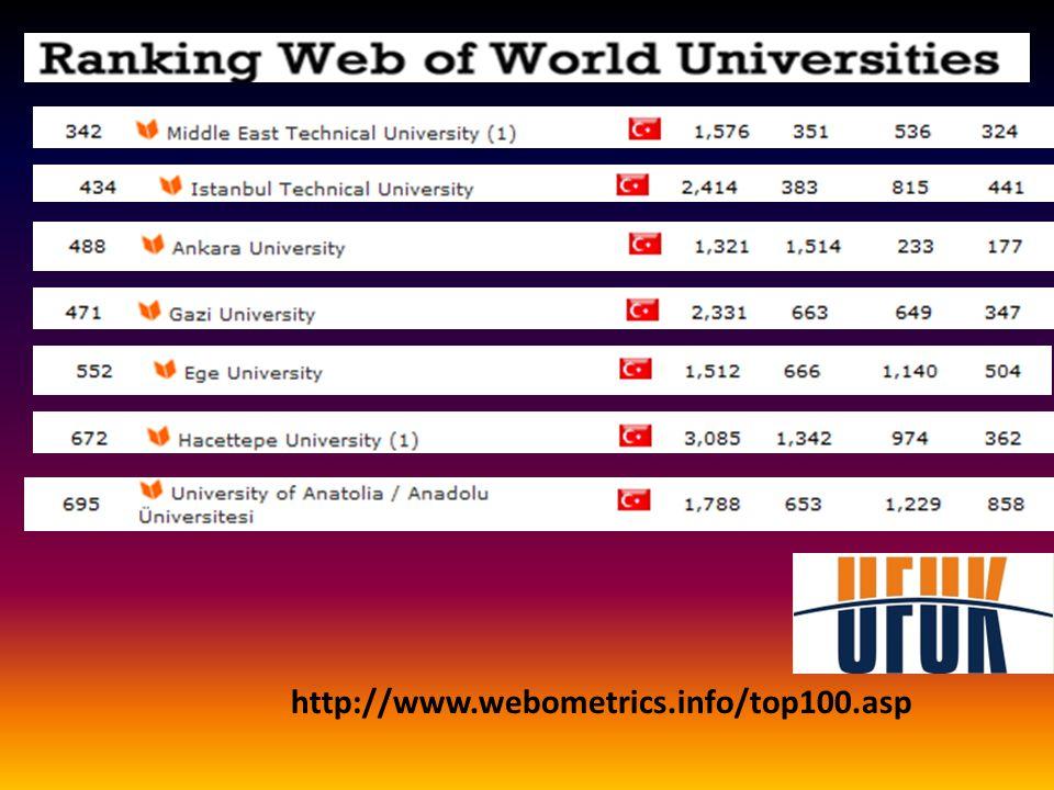 http://www.webometrics.info/top100.asp