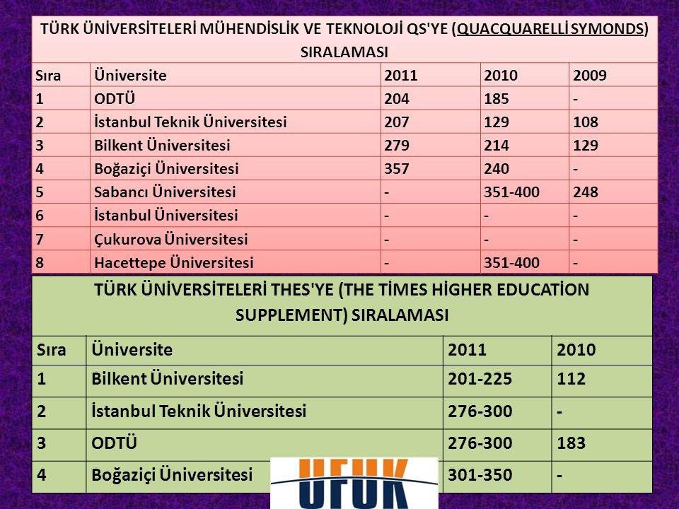 TÜRK ÜNİVERSİTELERİ THES'YE (THE TİMES HİGHER EDUCATİON SUPPLEMENT) SIRALAMASI SıraÜniversite20112010 1Bilkent Üniversitesi201-225112 2İstanbul Teknik