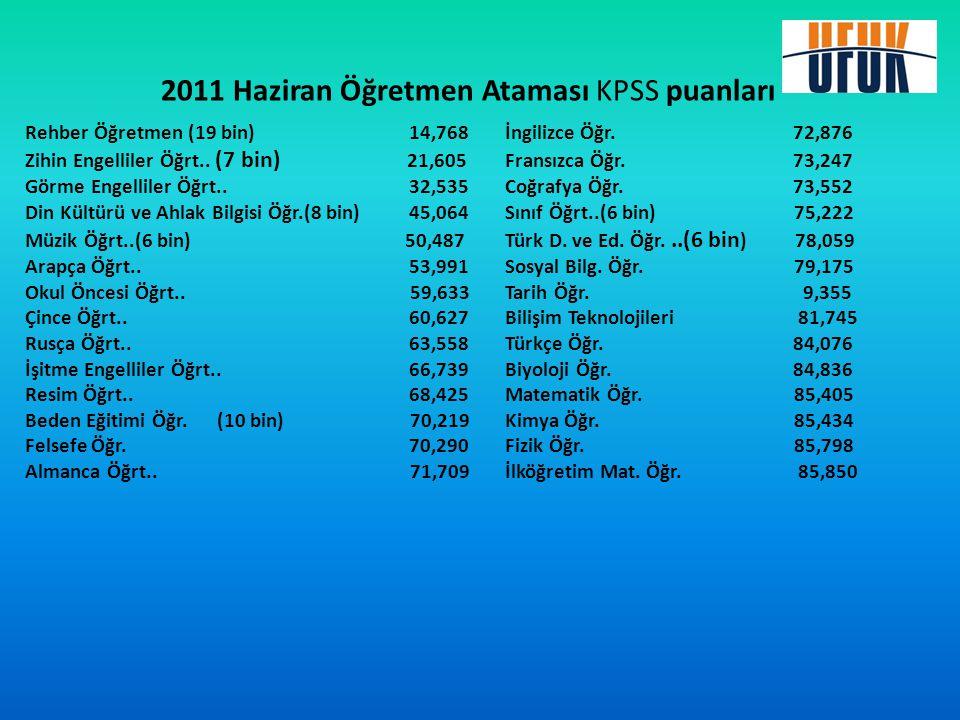 2011 Haziran Öğretmen Ataması KPSS puanları Rehber Öğretmen (19 bin)14,768İngilizce Öğr.72,876 Zihin Engelliler Öğrt.. (7 bin) 21,605Fransızca Öğr.73,