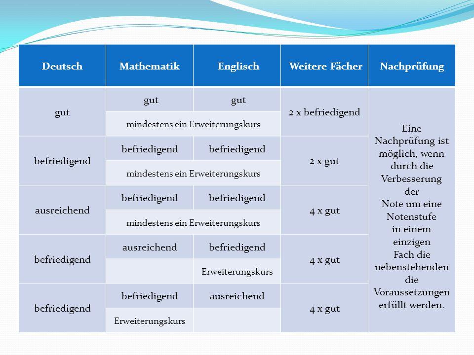 DeutschMathematik Englisch Weitere FächerNachprüfung gut 2 x befriedigend Eine Nachprüfung ist möglich, wenn durch die Verbesserung der Note um eine Notenstufe in einem einzigen Fach die nebenstehenden die Voraussetzungen erfüllt werden.
