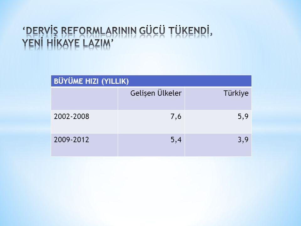 BÜYÜME HIZI (YILLIK) Gelişen ÜlkelerTürkiye 2002-20087,65,9 2009-20125,43,9