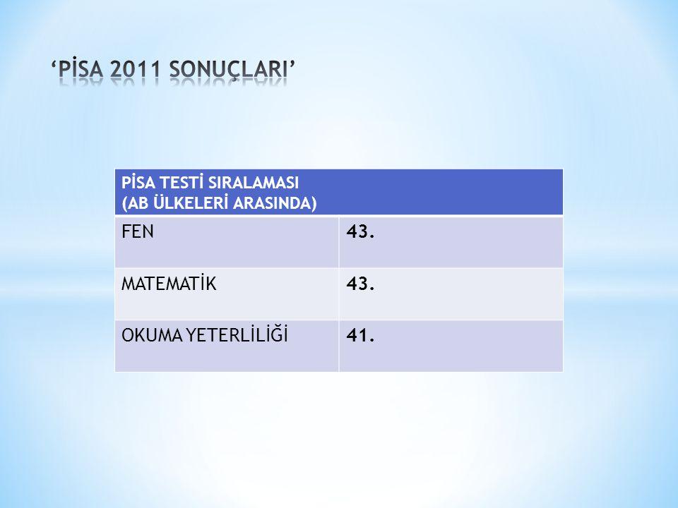 PİSA TESTİ SIRALAMASI (AB ÜLKELERİ ARASINDA) FEN43. MATEMATİK43. OKUMA YETERLİLİĞİ41.