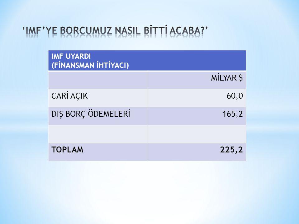 IMF UYARDI (FİNANSMAN İHTİYACI) MİLYAR $ CARİ AÇIK60,0 DIŞ BORÇ ÖDEMELERİ165,2 TOPLAM225,2