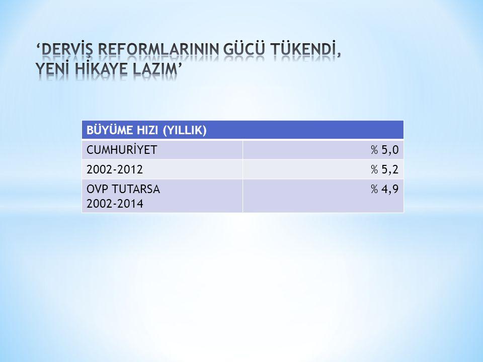 BÜYÜME HIZI (YILLIK) CUMHURİYET% 5,0 2002-2012% 5,2 OVP TUTARSA 2002-2014 % 4,9