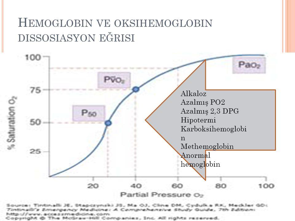 H EMOGLOBIN VE OKSIHEMOGLOBIN DISSOSIASYON EĞRISI Alkaloz Azalmış PO2 Azalmış 2,3 DPG Hipotermi Karboksihemoglobi n Methemoglobin Anormal hemoglobin