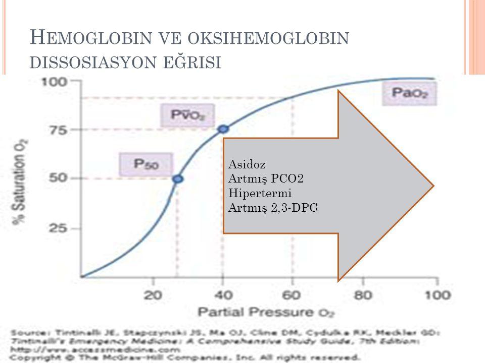 H EMOGLOBIN VE OKSIHEMOGLOBIN DISSOSIASYON EĞRISI Asidoz Artmış PCO2 Hipertermi Artmış 2,3-DPG