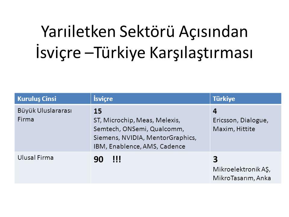 Yarıiletken Sektörü Açısından İsviçre –Türkiye Karşılaştırması Kuruluş CinsiİsviçreTürkiye Büyük Uluslararası Firma 15 ST, Microchip, Meas, Melexis, S
