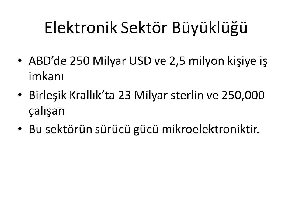 Elektronik Sektör Büyüklüğü • ABD'de 250 Milyar USD ve 2,5 milyon kişiye iş imkanı • Birleşik Krallık'ta 23 Milyar sterlin ve 250,000 çalışan • Bu sek