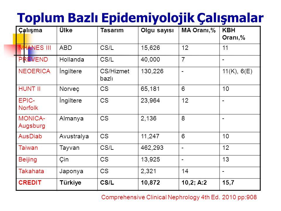Toplum Bazlı Epidemiyolojik Çalışmalar Comprehensive Clinical Nephrology 4th Ed. 2010 pp:908 ÇalışmaÜlkeTasarımOlgu sayısıMA Oranı,%KBH Oranı,% NHANES