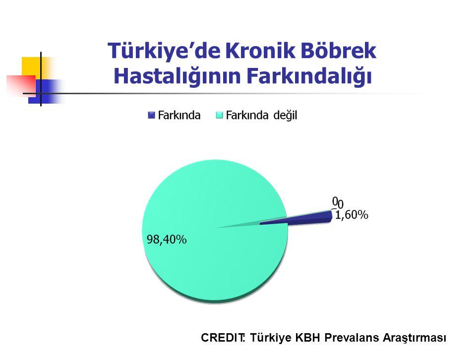 Türkiye'de Kronik Böbrek Hastalığının Farkındalığı CREDIT: Türkiye KBH Prevalans Araştırması