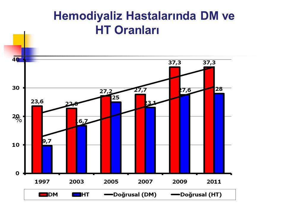 Hemodiyaliz Hastalarında DM ve HT Oranları %
