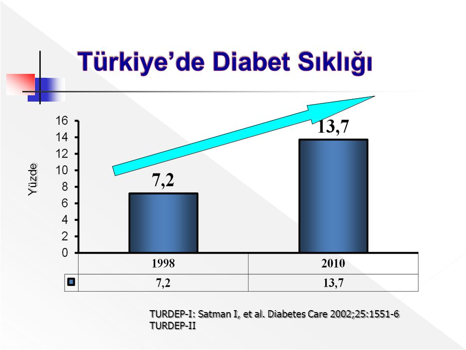 Y ü z de TURDEP-I: Satman I, et al. Diabetes Care 2002;25:1551-6 TURDEP-II