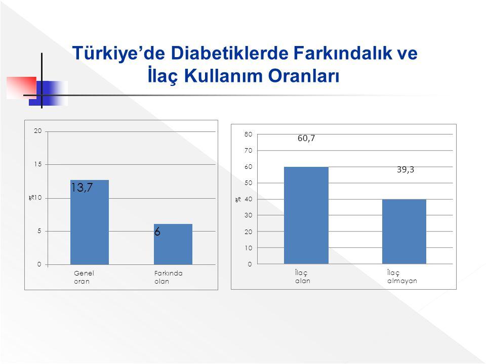 6 13,7 0 5 1010 1515 2020 GeneloranGeneloran Farkında olan % Türkiye'de Diabetiklerde Farkındalık ve İlaç Kullanım Oranları 0 1010 2020 3030 4040 5050
