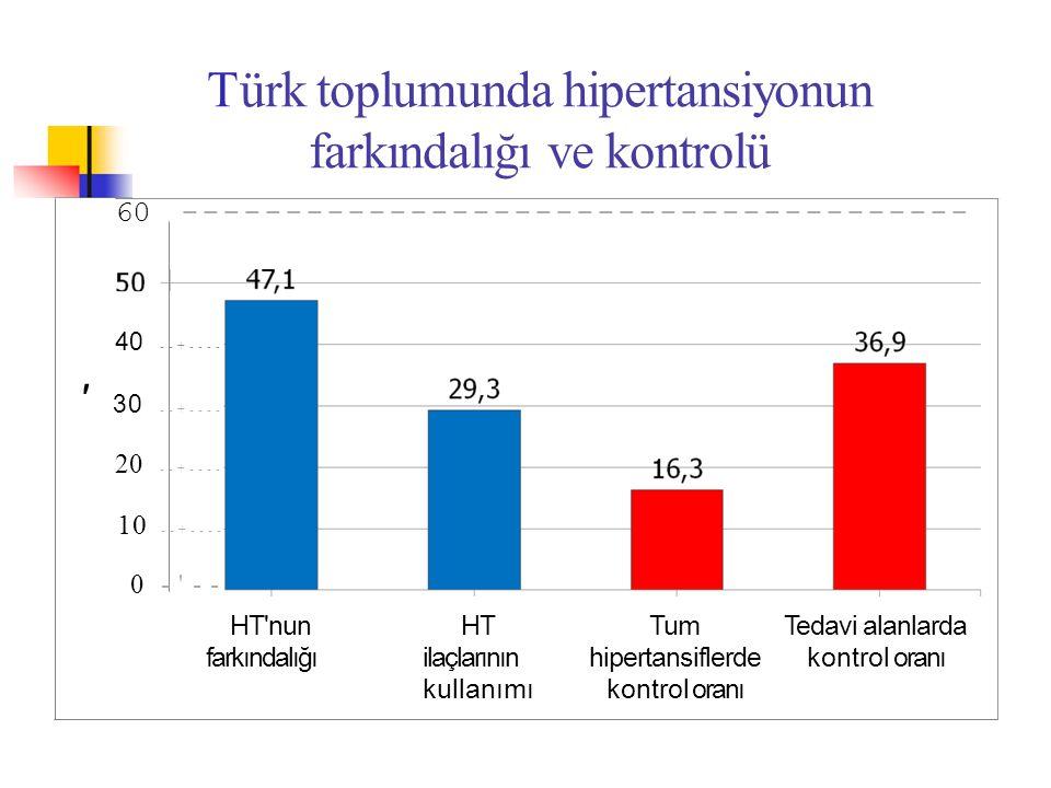 Türk toplumunda hipertansiyonun farkındalığı ve kontrolü 60-------------------------------------- 40 --+---- 20 --+---- 10 --+---- 0 -'-- HT'nun farkı