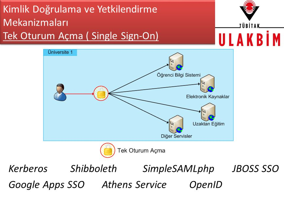 Kimlik Doğrulama ve Yetkilendirme Mekanizmaları Tek Oturum Açma ( Single Sign-On) Kerberos Shibboleth SimpleSAMLphp JBOSS SSO Google Apps SSO Athens Service OpenID