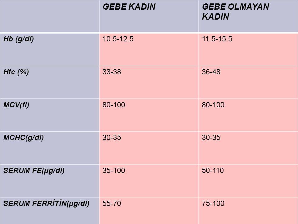 GEBE KADINGEBE OLMAYAN KADIN Hb (g/dl)10.5-12.511.5-15.5 Htc (%)33-3836-48 MCV(fl)80-100 MCHC(g/dl)30-35 SERUM FE(µg/dl)35-10050-110 SERUM FERRİTİN(µg