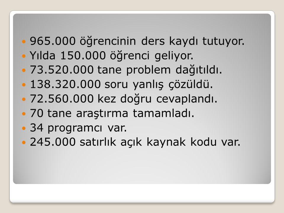  965.000 öğrencinin ders kaydı tutuyor.  Yılda 150.000 öğrenci geliyor.  73.520.000 tane problem dağıtıldı.  138.320.000 soru yanlış çözüldü.  72