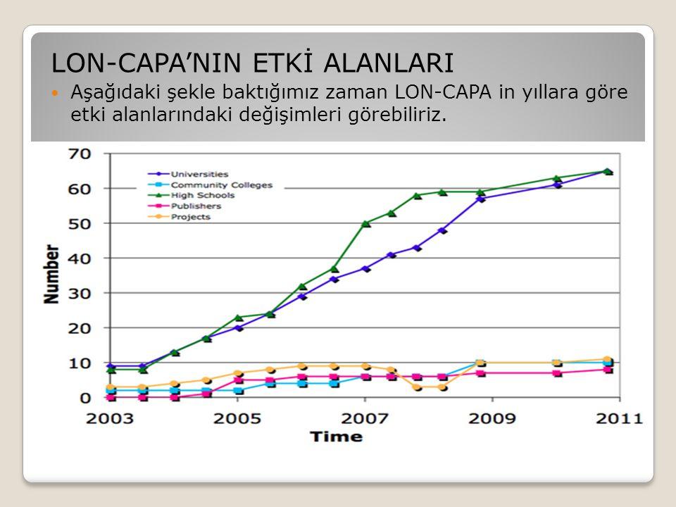 LON-CAPA'NIN ETKİ ALANLARI  Aşağıdaki şekle baktığımız zaman LON-CAPA in yıllara göre etki alanlarındaki değişimleri görebiliriz.