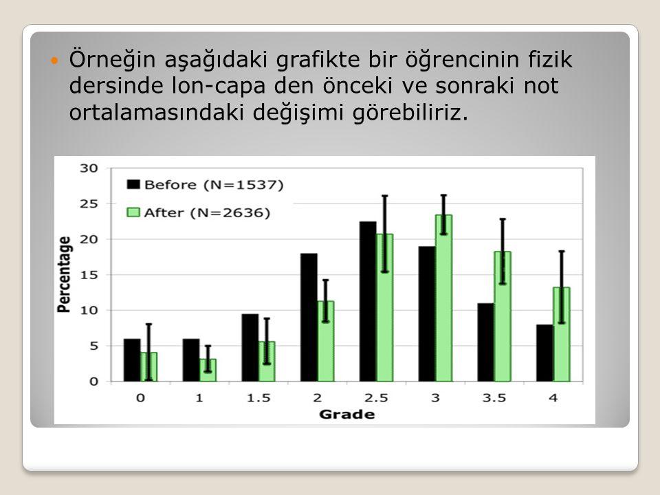  Örneğin aşağıdaki grafikte bir öğrencinin fizik dersinde lon-capa den önceki ve sonraki not ortalamasındaki değişimi görebiliriz.