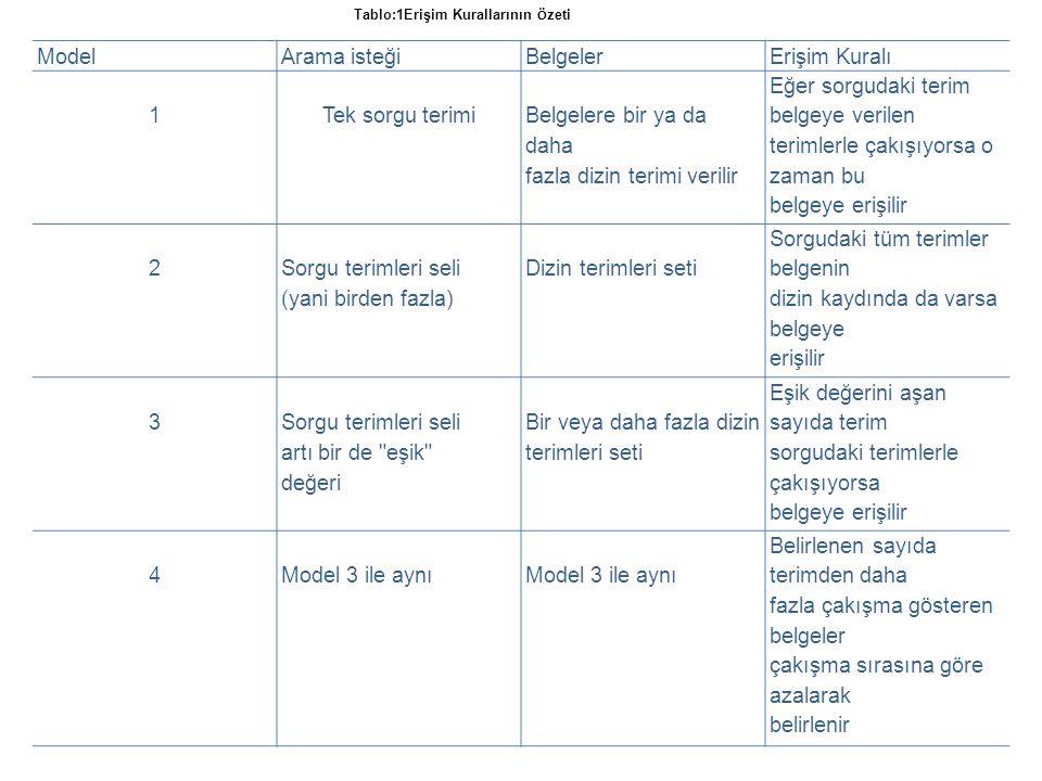 ModelArama isteğiBelgelerErişim Kuralı 1Tek sorgu terimi Belgelere bir ya da daha fazla dizin terimi verilir Eğer sorgudaki terim belgeye verilen terimlerle çakışıyorsa o zaman bu belgeye erişilir 2 Sorgu terimleri seli (yani birden fazla) Dizin terimleri seti Sorgudaki tüm terimler belgenin dizin kaydında da varsa belgeye erişilir 3 Sorgu terimleri seli artı bir de eşik değeri Bir veya daha fazla dizin terimleri seti Eşik değerini aşan sayıda terim sorgudaki terimlerle çakışıyorsa belgeye erişilir 4Model 3 ile aynı Belirlenen sayıda terimden daha fazla çakışma gösteren belgeler çakışma sırasına göre azalarak belirlenir Tablo:1Erişim Kurallarının Ö zeti
