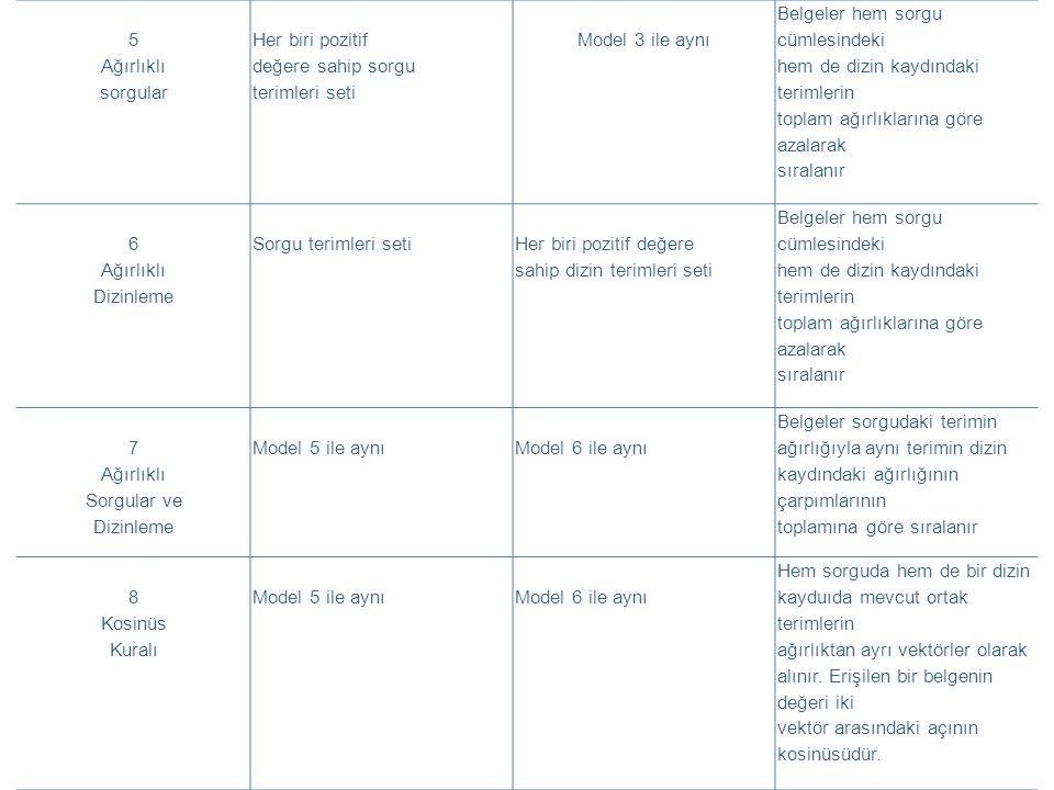 5 Ağırlıklı sorgular Her biri pozitif değere sahip sorgu terimleri seti Model 3 ile aynı Belgeler hem sorgu cümlesindeki hem de dizin kaydındaki terimlerin toplam ağırlıklarına göre azalarak sıralanır 6 Ağırlıklı Dizinleme Sorgu terimleri seti Her biri pozitif değere sahip dizin terimleri seti Belgeler hem sorgu cümlesindeki hem de dizin kaydındaki terimlerin toplam ağırlıklarına göre azalarak sıralanır 7 Ağırlıklı Sorgular ve Dizinleme Model 5 ile aynıModel 6 ile aynı Belgeler sorgudaki terimin ağırlığıyla aynı terimin dizin kaydındaki ağırlığının çarpımlarının toplamına göre sıralanır 8 Kosinüs Kuralı Model 5 ile aynıModel 6 ile aynı Hem sorguda hem de bir dizin kayduıda mevcut ortak terimlerin ağırlıktan ayrı vektörler olarak alınır.