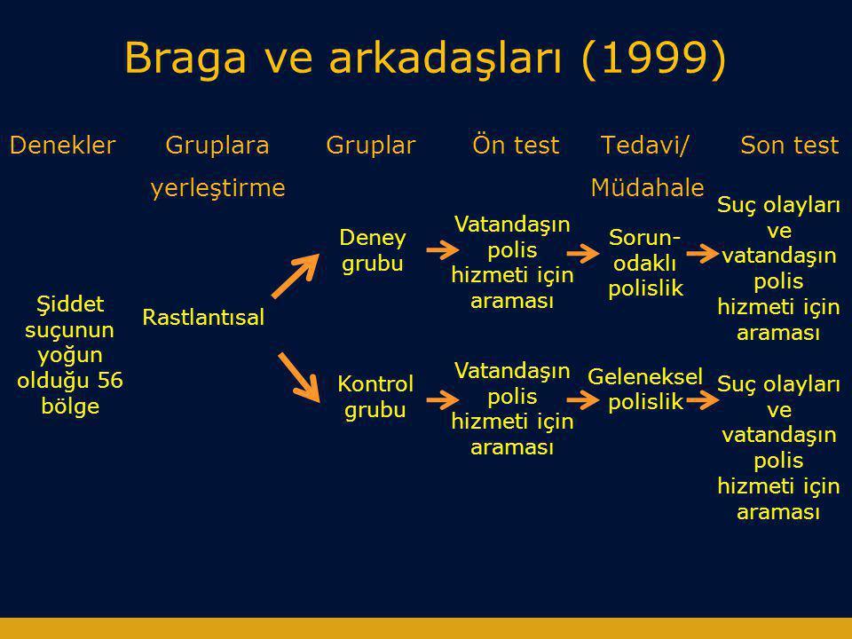Braga ve arkadaşları (1999) Denekler Gruplara Gruplar Ön test Tedavi/ Son test yerleştirme Müdahale Şiddet suçunun yoğun olduğu 56 bölge Rastlantısal