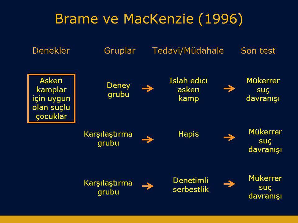 Brame ve MacKenzie (1996) Denekler Gruplar Tedavi/Müdahale Son test Askeri kamplar için uygun olan suçlu çocuklar Deney grubu Karşılaştırma grubu Isla