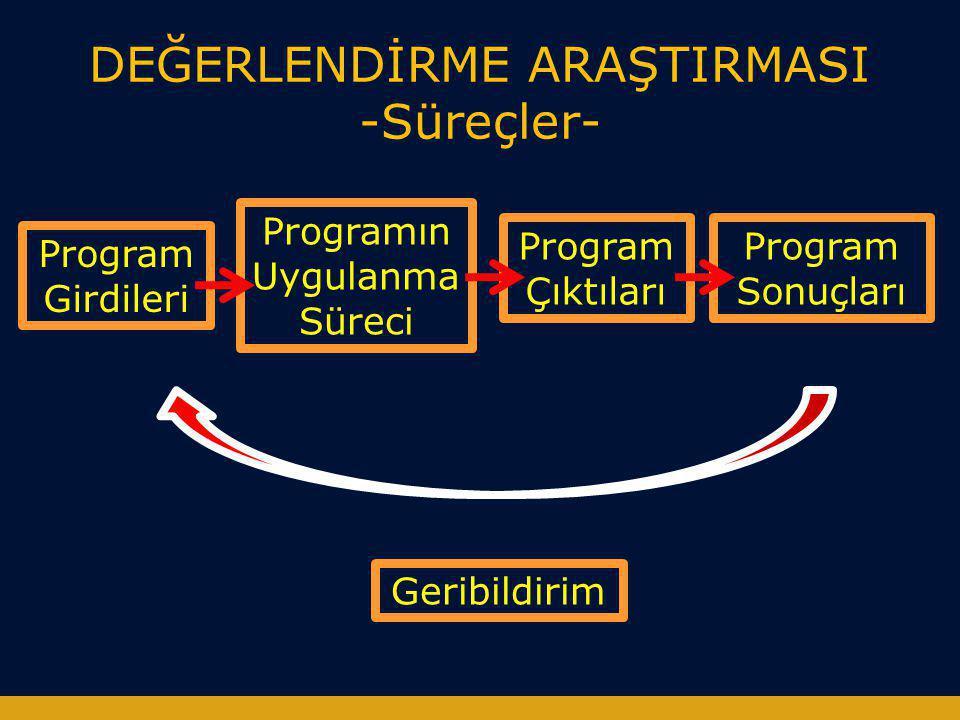 DEĞERLENDİRME ARAŞTIRMASI -Süreçler- Program Girdileri Programın Uygulanma Süreci Program Çıktıları Program Sonuçları Geribildirim
