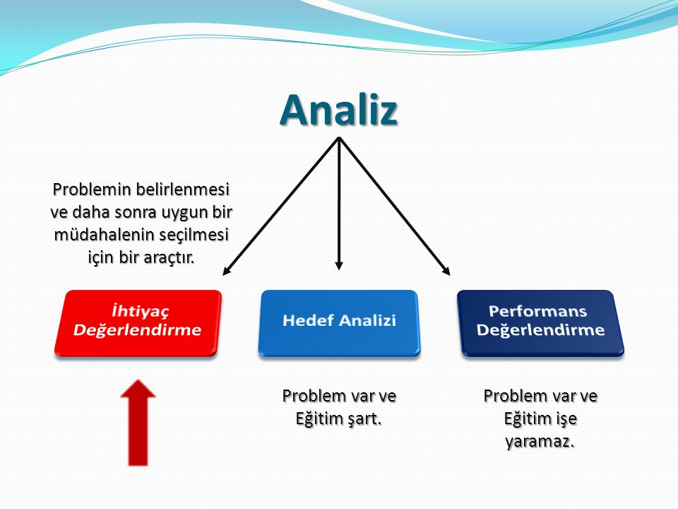 Analiz Problemin belirlenmesi ve daha sonra uygun bir müdahalenin seçilmesi için bir araçtır. Problem var ve Eğitim şart. Problem var ve Eğitim işe ya