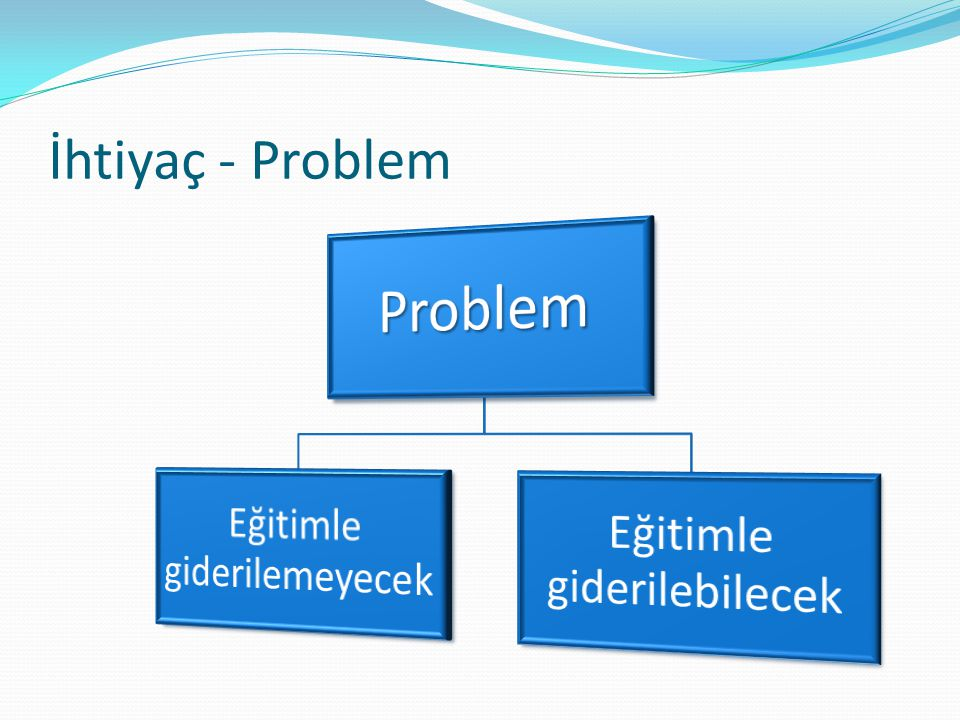 İhtiyaç - Problem