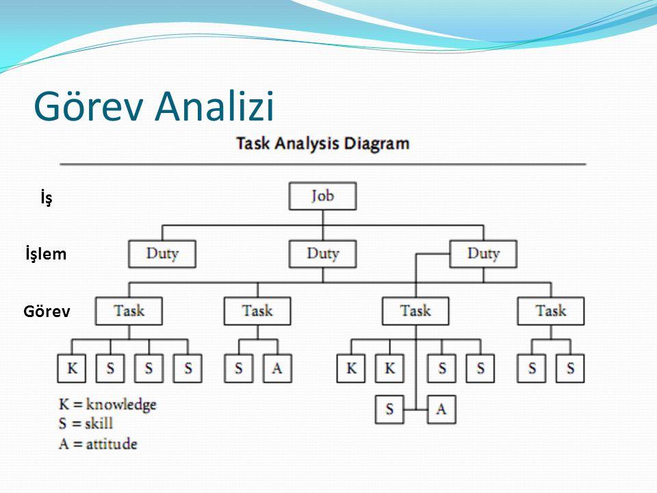 Görev Analizi İş İşlem Görev