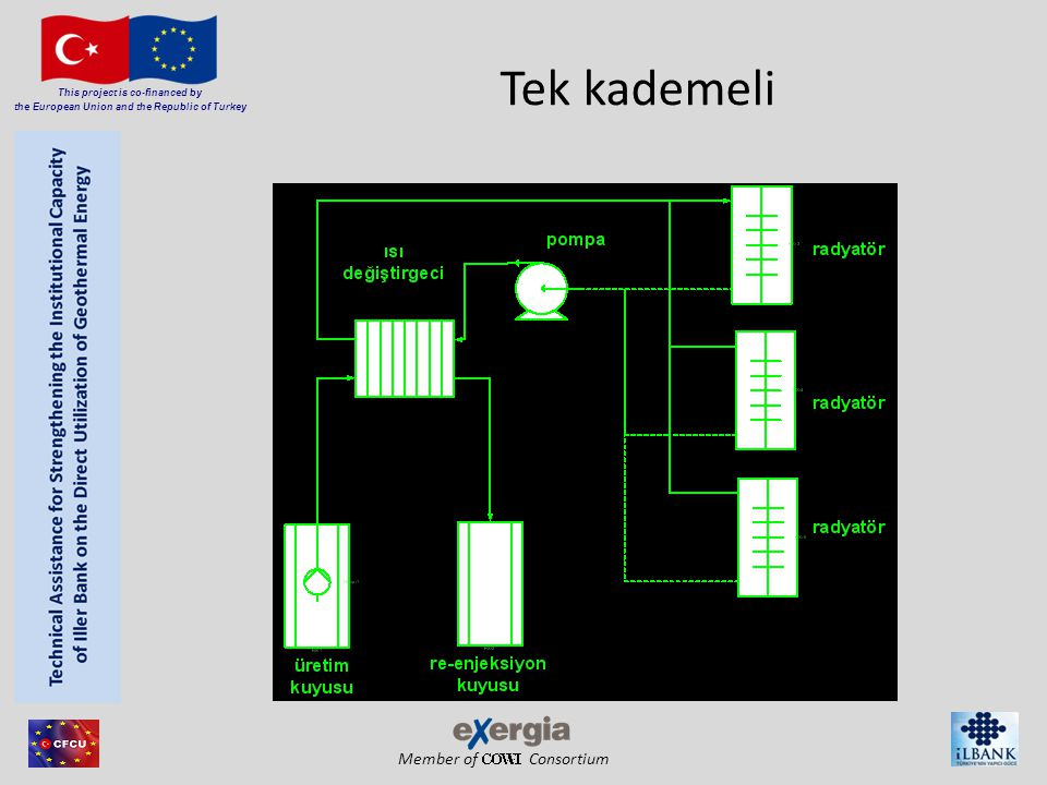 Member of Consortium This project is co-financed by the European Union and the Republic of Turkey Tek kademeli