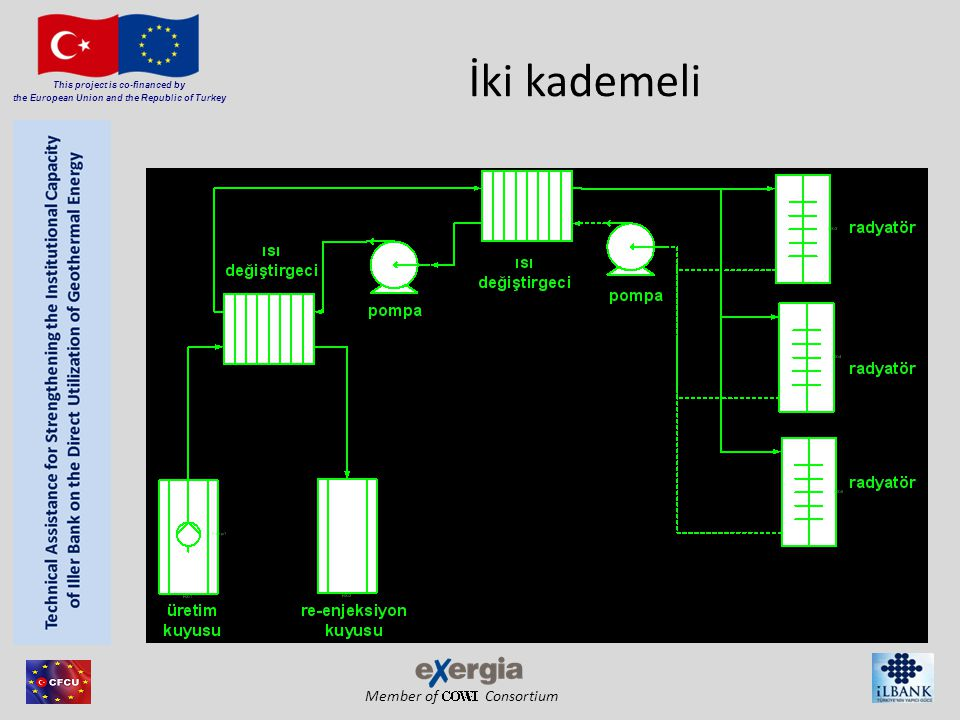 Member of Consortium This project is co-financed by the European Union and the Republic of Turkey İki kademeli