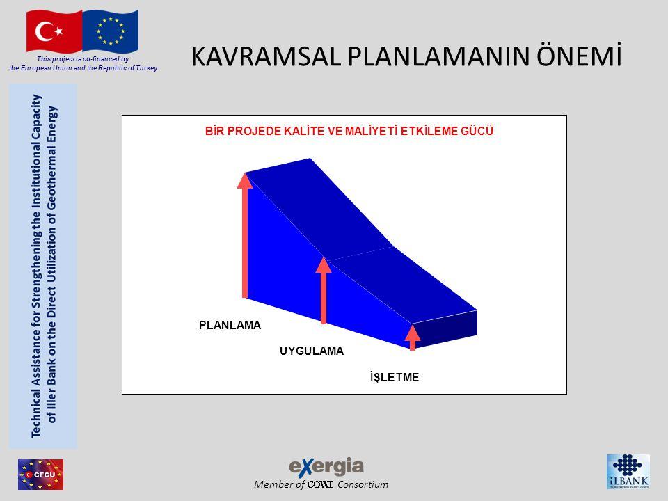 Member of Consortium This project is co-financed by the European Union and the Republic of Turkey KAVRAMSAL PLANLAMANIN ÖNEMİ PLANLAMA UYGULAMA İŞLETME BİR PROJEDE KALİTE VE MALİYETİ ETKİLEME GÜCÜ