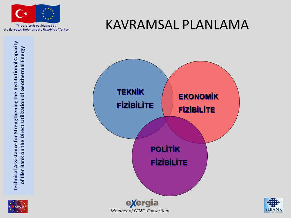 Member of Consortium This project is co-financed by the European Union and the Republic of Turkey KAVRAMSAL PLANLAMA TEKNİKFİZİBİLİTE EKONOMİKFİZİBİLİTE POLİTİKFİZİBİLİTE