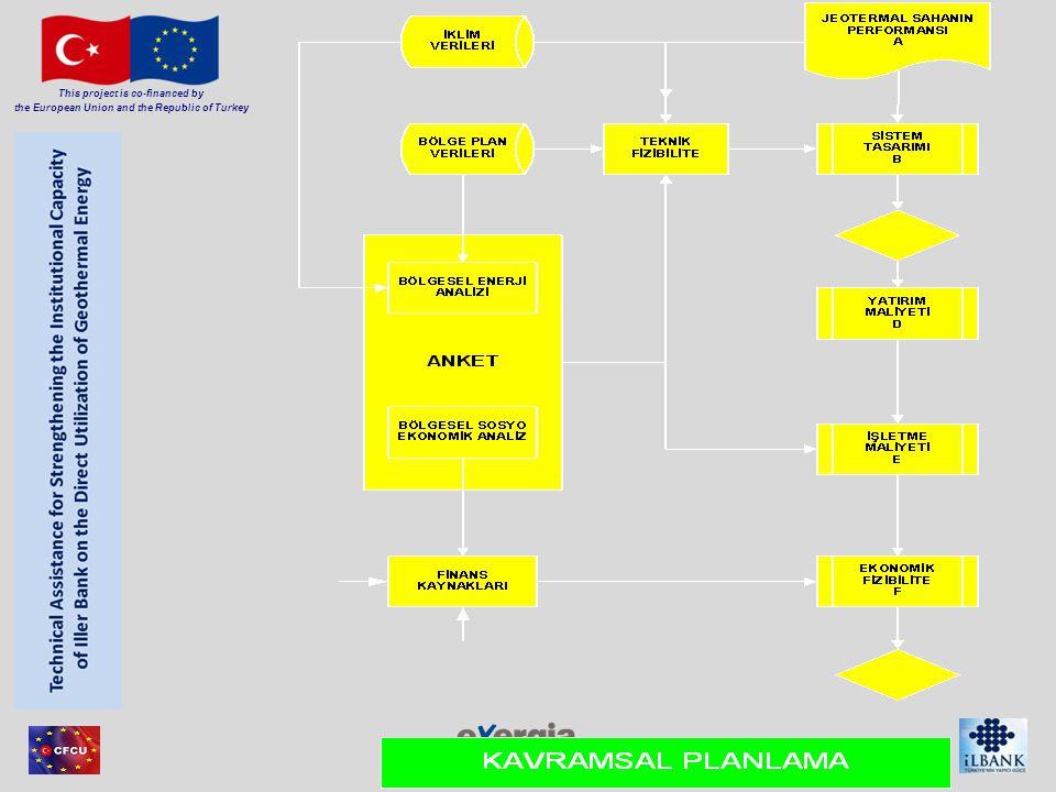 Member of Consortium This project is co-financed by the European Union and the Republic of Turkey Teknik fizibilite Sistem tasarımı Yatırım maliyeti analiz İşletme Maliyeti analizi Ekonomik fizibilite Politik fizibilite